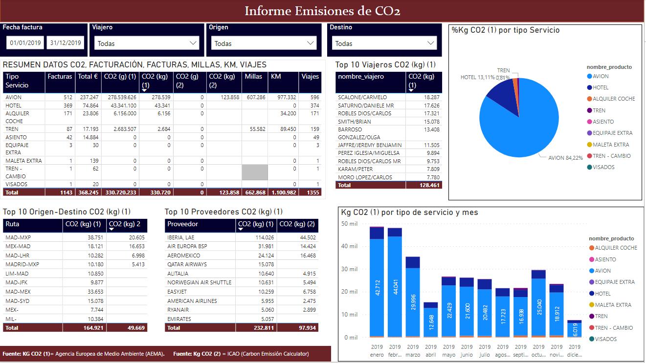 informe de consumo de co2 big data
