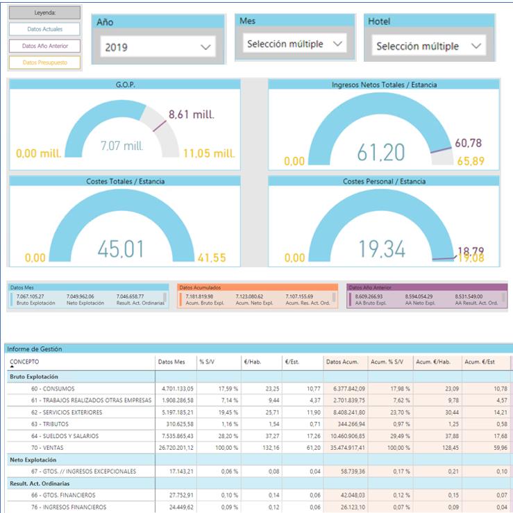 analisis de big data para hoteles