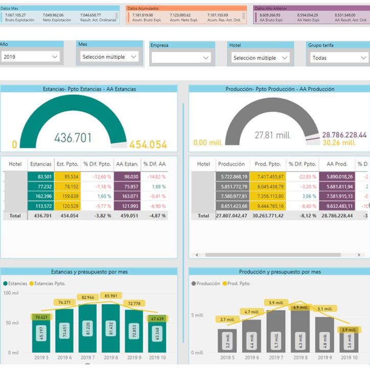 big data para el sector hotelero