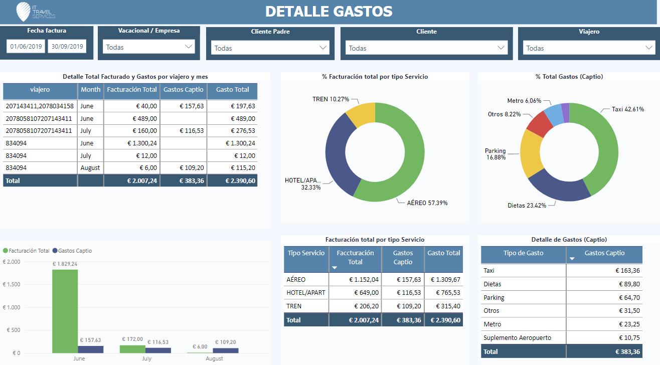 informes de big data personalizados para clientes finales