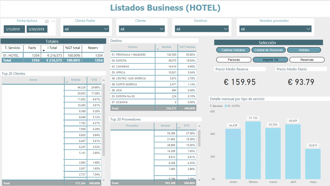 Informes y paneles de control diseñados para Agencias de Viajes Corporate