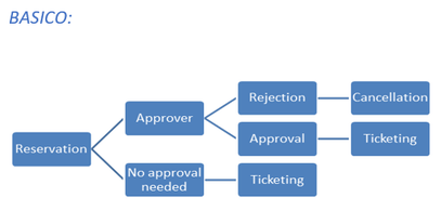 approval flow cytric travel