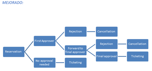 cytric approval mejorado