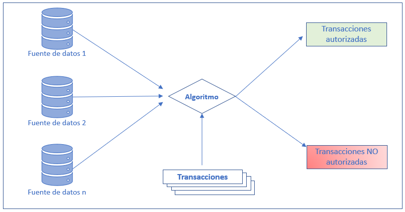 esquema machine learning - analisis predictivo para la deteccion del fraude