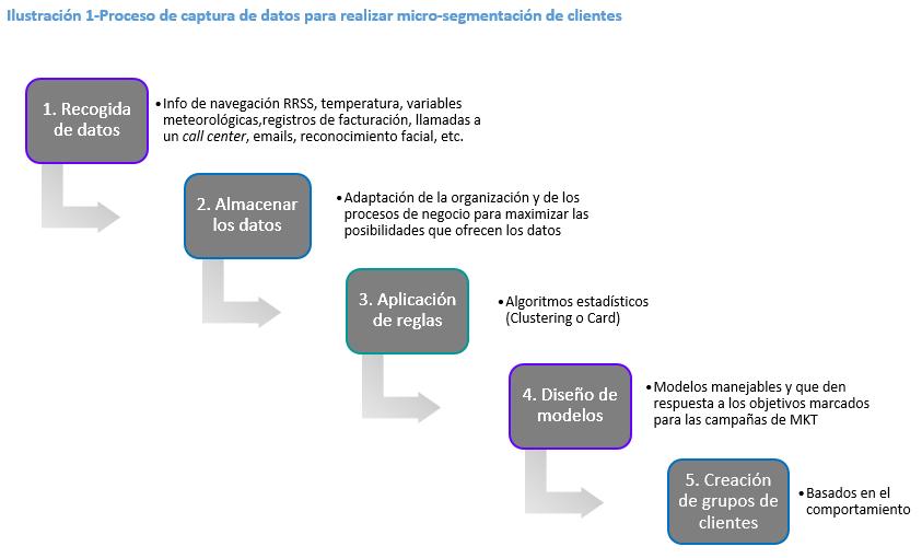 Big data y Micro-segmentación de clientes